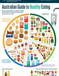 An image of the australian guide to healthy eating food plate poster also eat for health rh eatforhealth