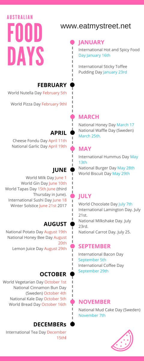 National Food Days Calendar Australia