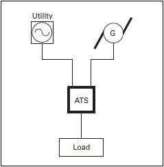 Manual Changeover Switch For Generator Circuit Diagram