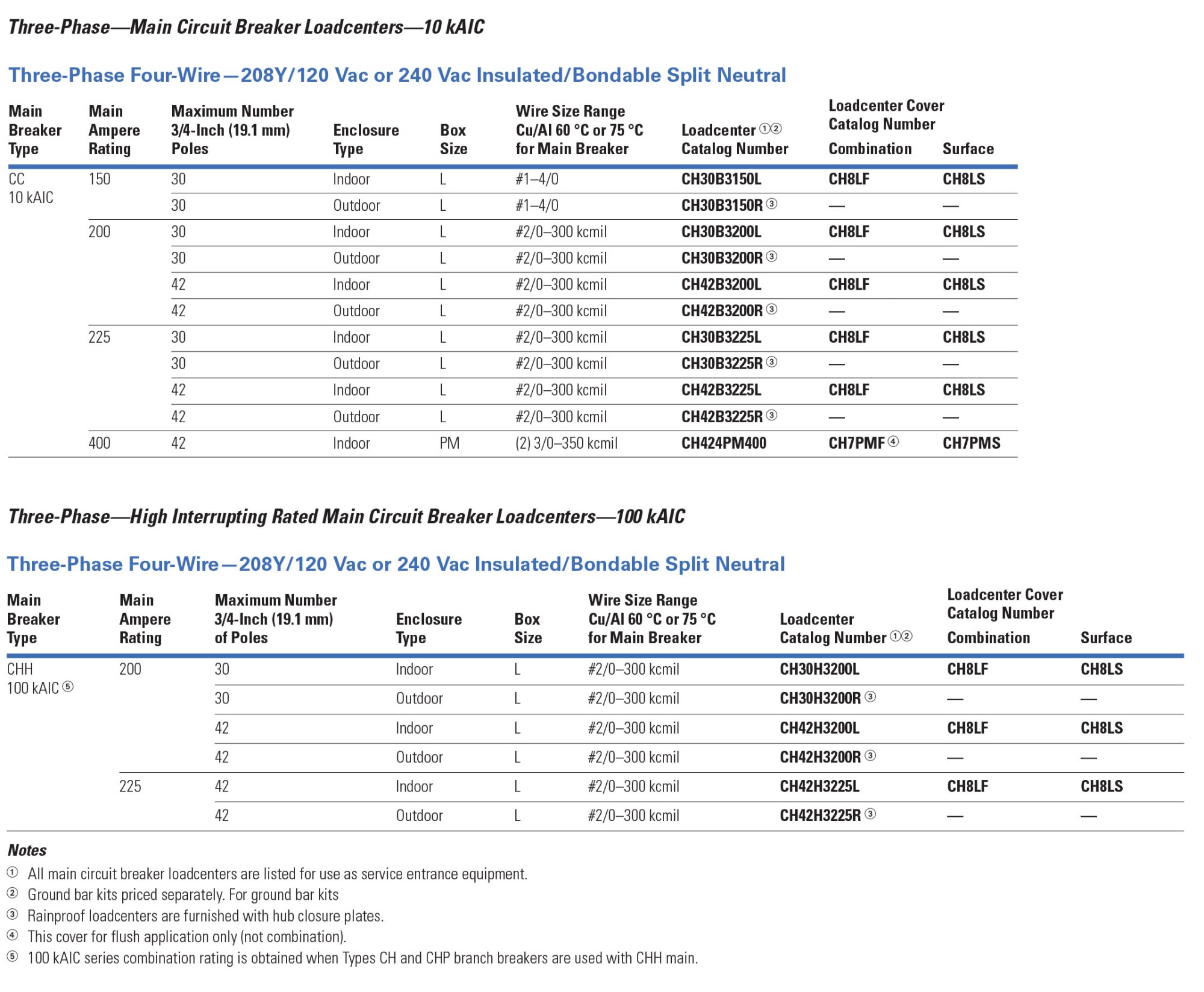 hight resolution of loadcenters and circuit breakers