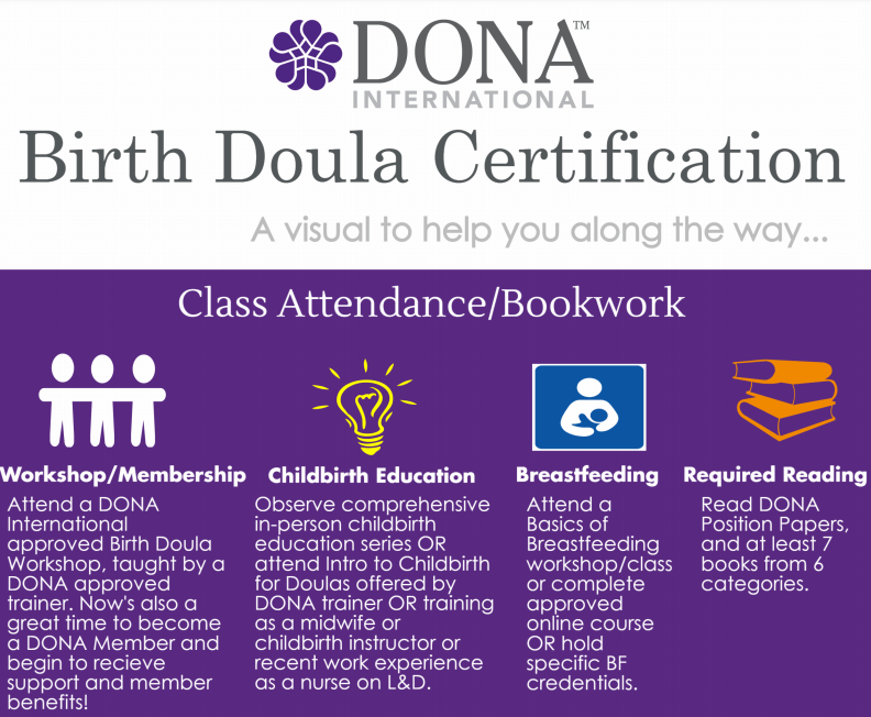 DONA Birth Doula Certification: become a certified doula with Debra ...