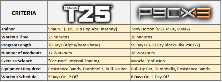 Top Five P90x3 Schedule Doubles - Circus