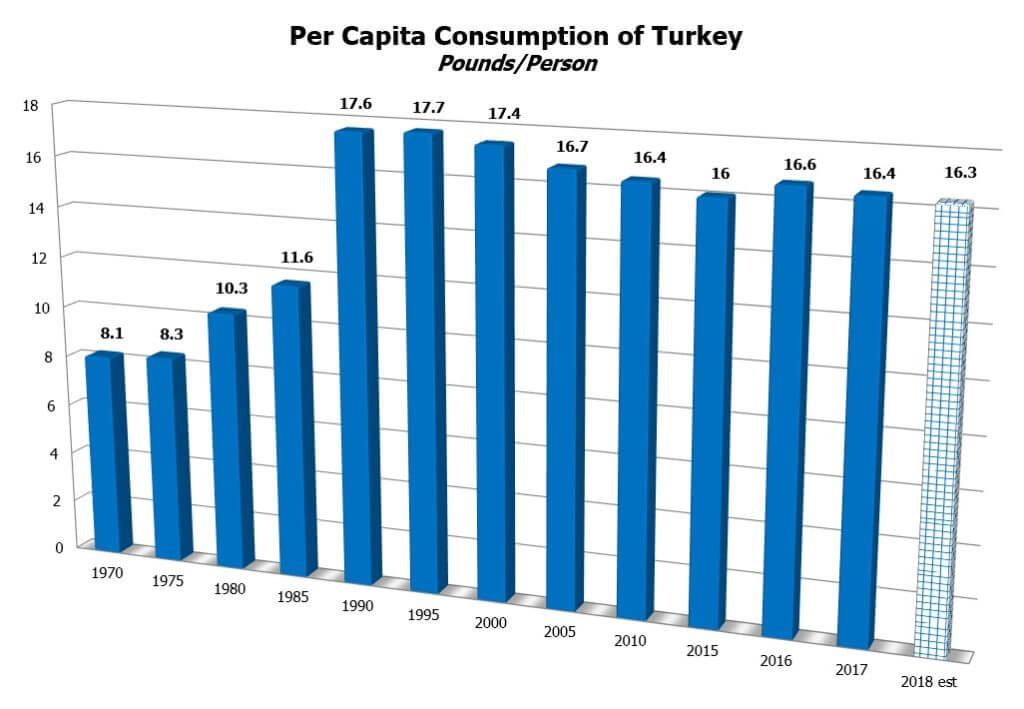 ntf turkey statistics