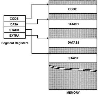 functional block diagram of 8086 microprocessor vav box intel eazynotes memory segment