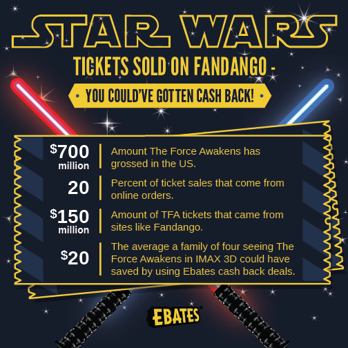 Star Wars Tickets Sold on Fandango