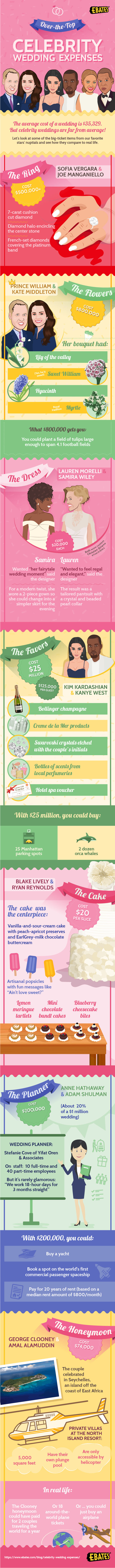Celebrity Wedding Expenses