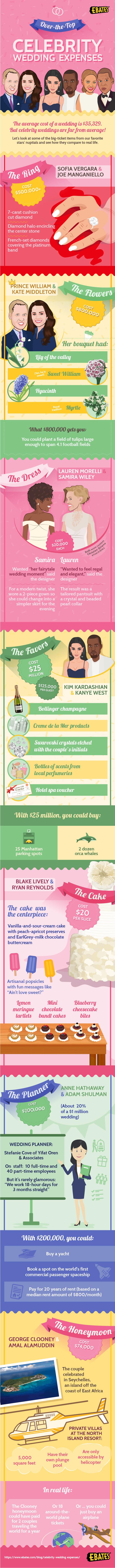 over the top celebrity wedding expenses ebates blog