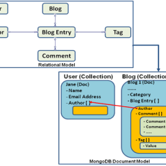 Er Diagram For Social Networking Site Led Toggle Switch Wiring Nosql Data Modeling
