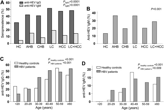 Hepatitis E Virus Superinfection and Clinical Progression