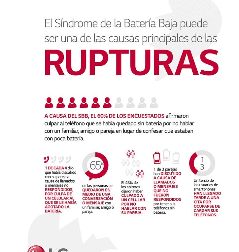 LG Sindrome Bateria Baja 3