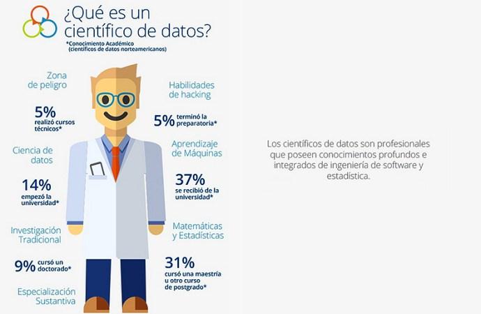 Cómo convertirse en un científico de datos en 8 pasos