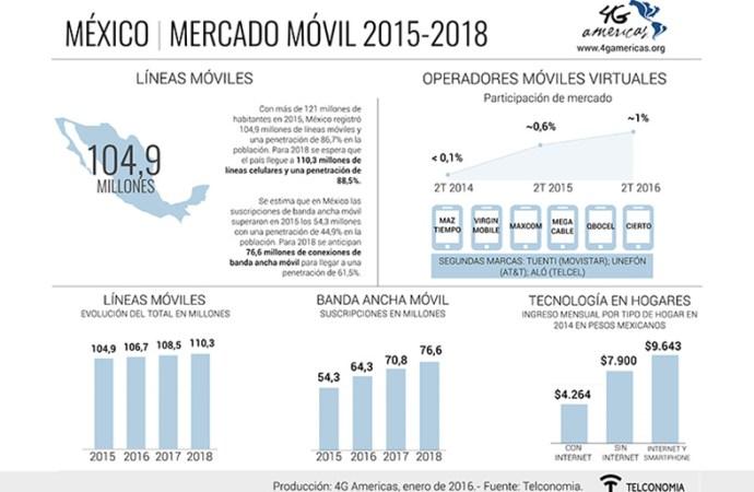 La penetración de banda ancha móvil en México alcanzará 61,5% en 2018