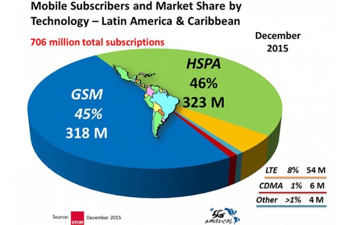 Conexiones de LTE superan la marca de los 1.000 millones en el mundo