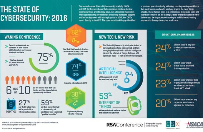 El 82 % de las juntas directivas muestra preocupación por la ciberseguridad