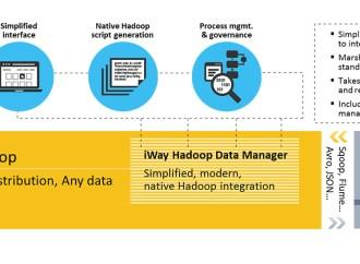 Information Builders dió un nuevo paso ante el reto del Big Data
