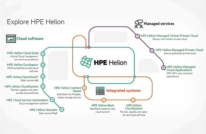 Hewlett Packard Enterprise expande el portafolio de Helion Cloud