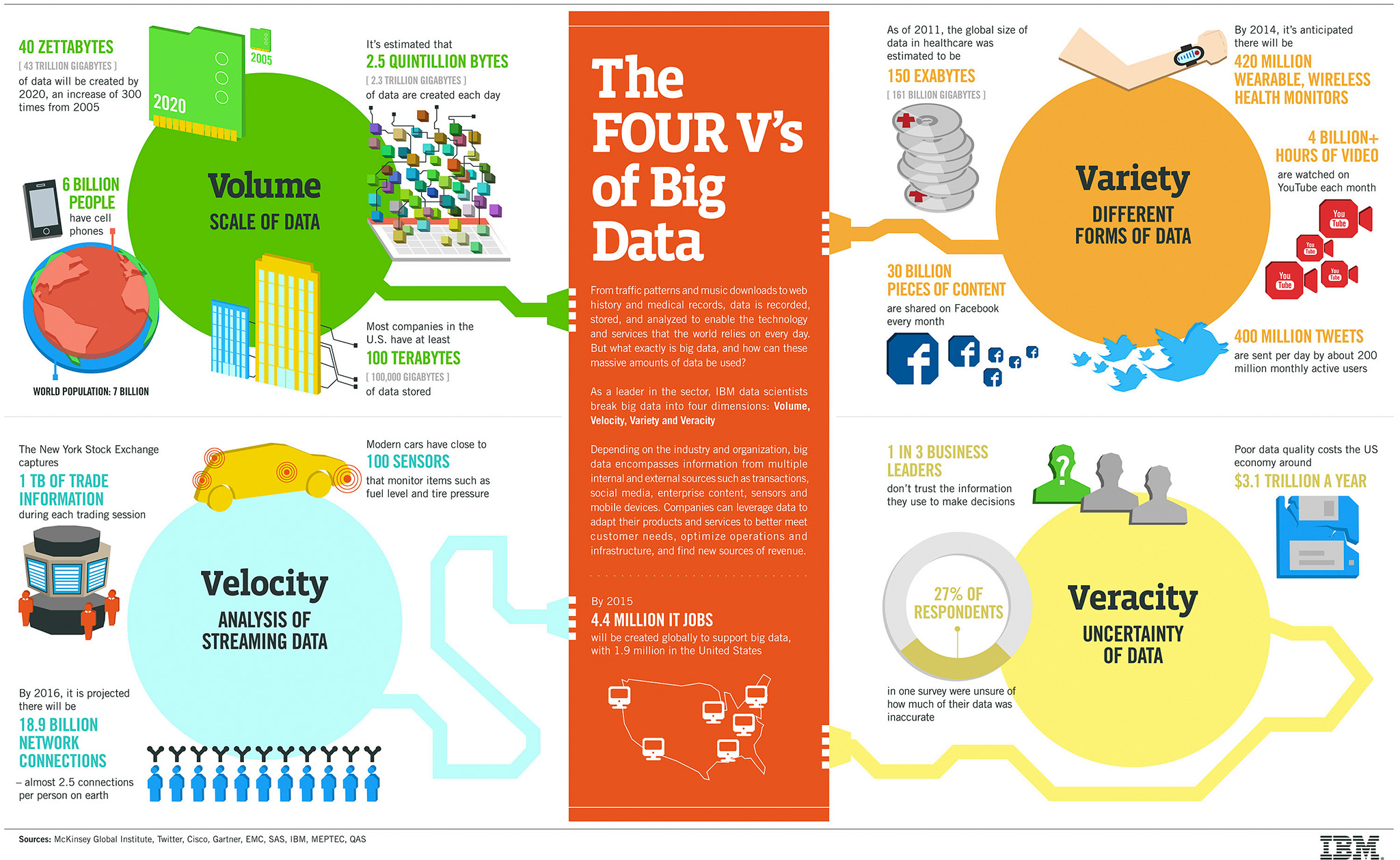 Infografía - 4 Vs Of Big Data