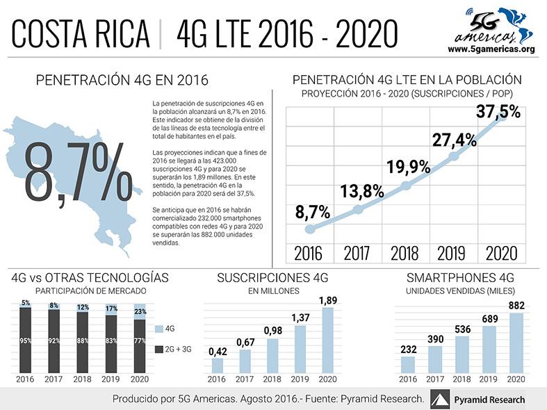 Costa Rica 4G 2016 2020