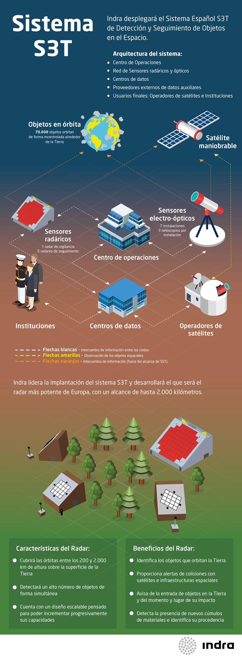 infografia-indra-sistema-vigilancia-espacio-s3t