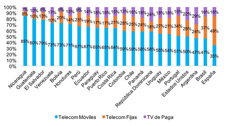 ingresos-del-sector-de-telecomunicaciones-por-segmento