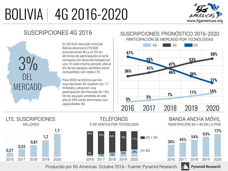 bolivia-4g-2016-2020