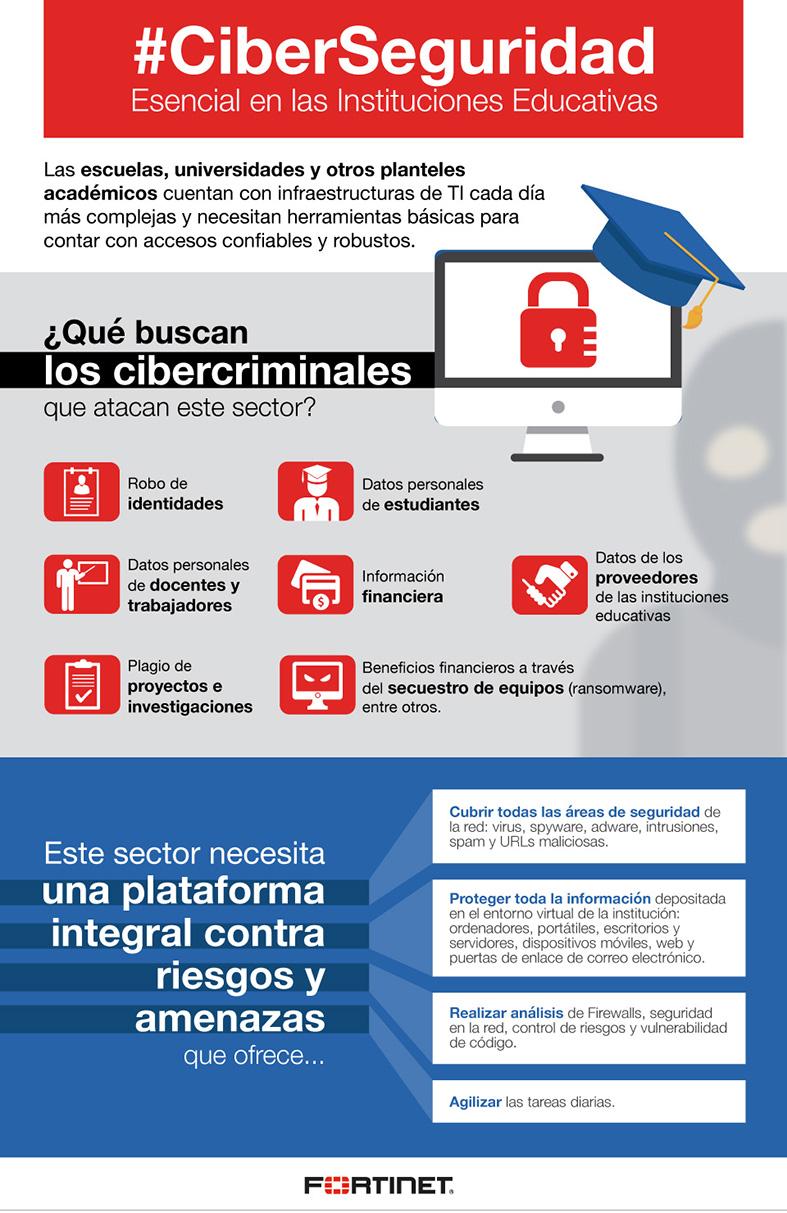 infografia-fortinet-ciberseguridad-e-instituciones-educativas