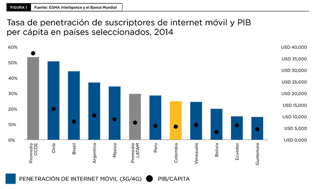 gsma-infografia-colombia