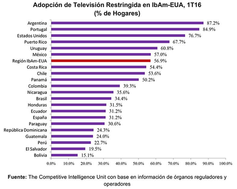 Fuente: The Competitive Intelligence Unit con base en información de órganos reguladores y operadores