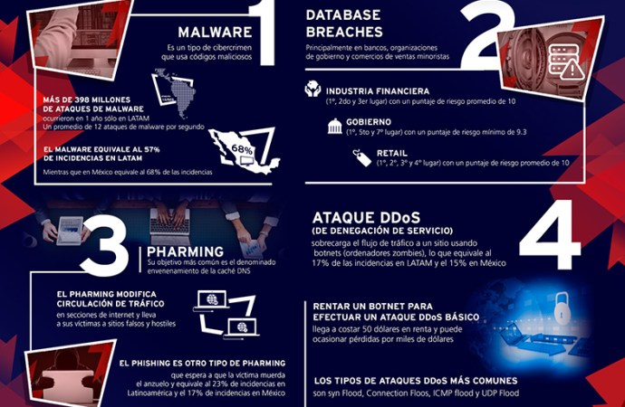 Infografía: top 4 incidencias de cibercrímen