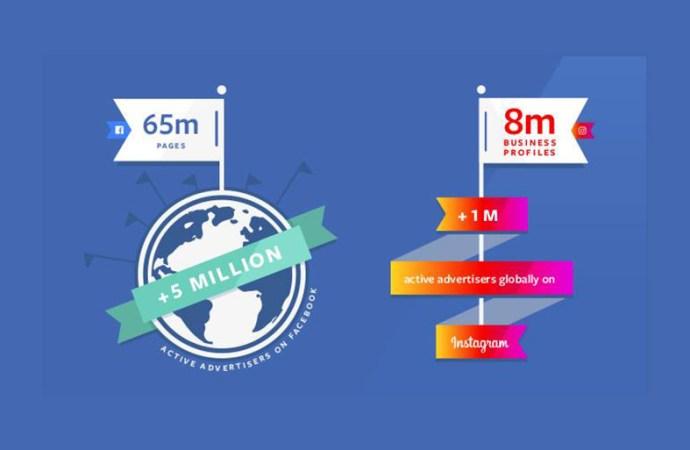 Facebook llegó a 5 millones de anunciantes activos en la plataforma