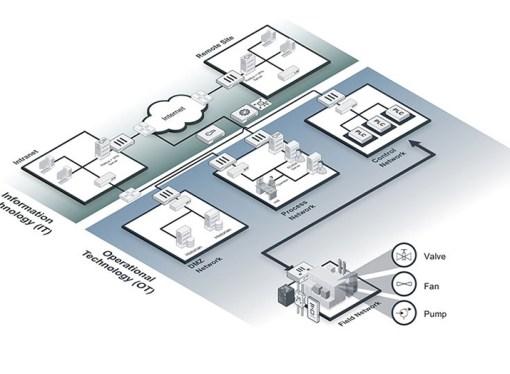 Fortinet incorporó nuevos socios a su ecosistema Fabric-Ready