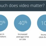 Online Video Marketing to Drive ROI