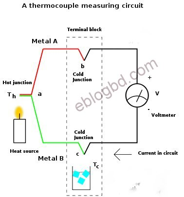 Basic working principle of Thermocouple- temperature sensor.