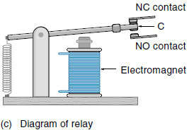 electrical relay diagram basic of relay definition  configuration and symbols  basic of relay definition