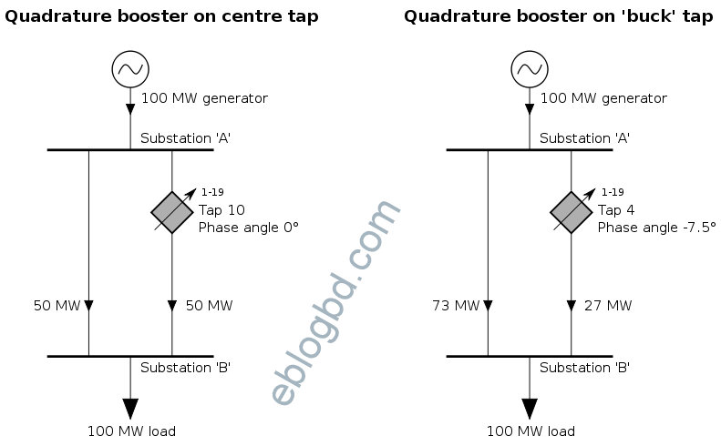 Quadrature booster transformer- to control amount of real