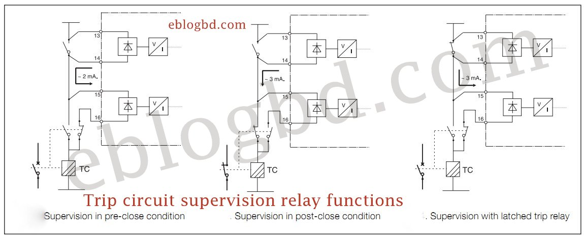 Trip circuit Supervision Relay (TSR)- how it works.