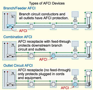 arc fault circuit breaker wiring diagram nissan almera n16 interrupter (afci)- that prevents electrical fire causing arcing.