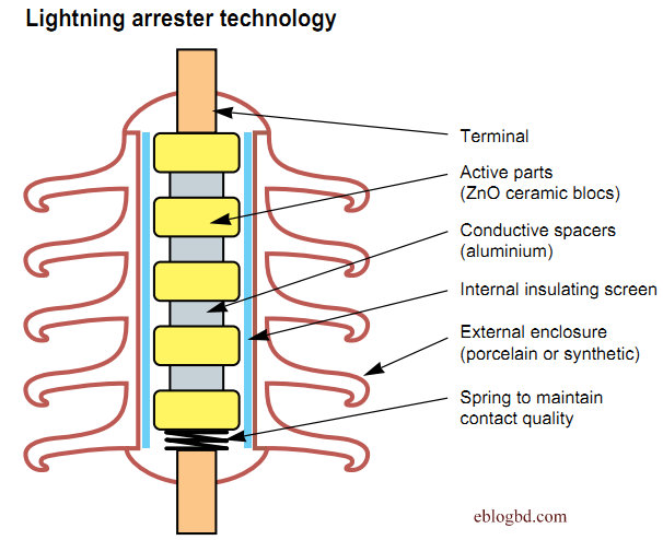 Astounding Why Surge Arrester Is Better For Lightning Protection Against Wiring Cloud Brecesaoduqqnet