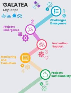 eBlue_economy_GALATEA 5 STEPS