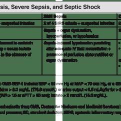 Modified Sofa Score Calculator Brand Review Sepsis Shock Qsofa Lactate Intravenous Fluids Definitions