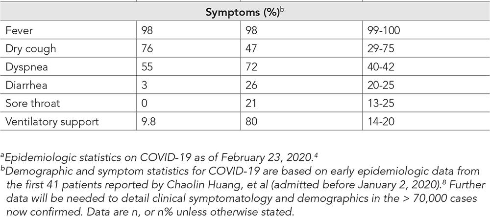 Novel Coronavirus - COVID-19: What Emergency Clinicians Need to Know