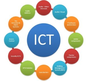 Diploma in Information Communication Technology (DICT) Past Papers