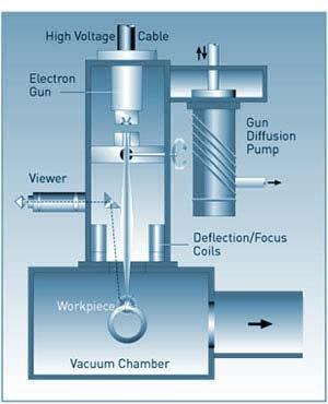 The Electron Beam Welding Process Explained