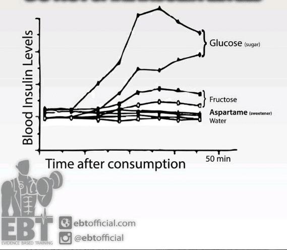 Artificial sweetners do not spike insulin levels