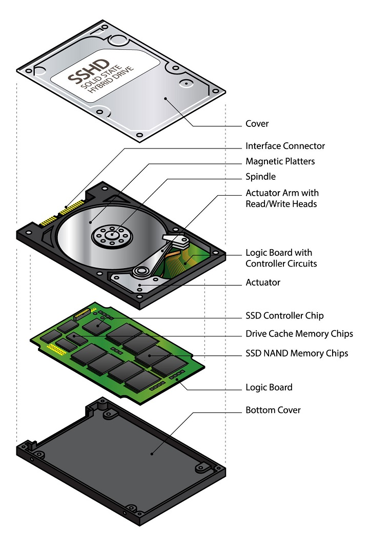 hard drive diagram 2001 nissan altima fuse what is an sshd a guide to hybrid drives