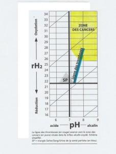 diagramme 006