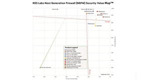 Watch Guard Delivers Security and Value in NSS Labs' NGFW