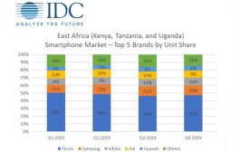 IDC says East Africa smartphone market may overcome COVID-19 impact by Q3 2020
