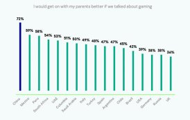Kaspersky finds 28% of UAE gamers hide from their parents that they game