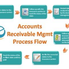 Nursing Workflow Diagram Examples 110 Volt Outlet Wiring Medical Billing Process Dashboard Software ~ Elsavadorla